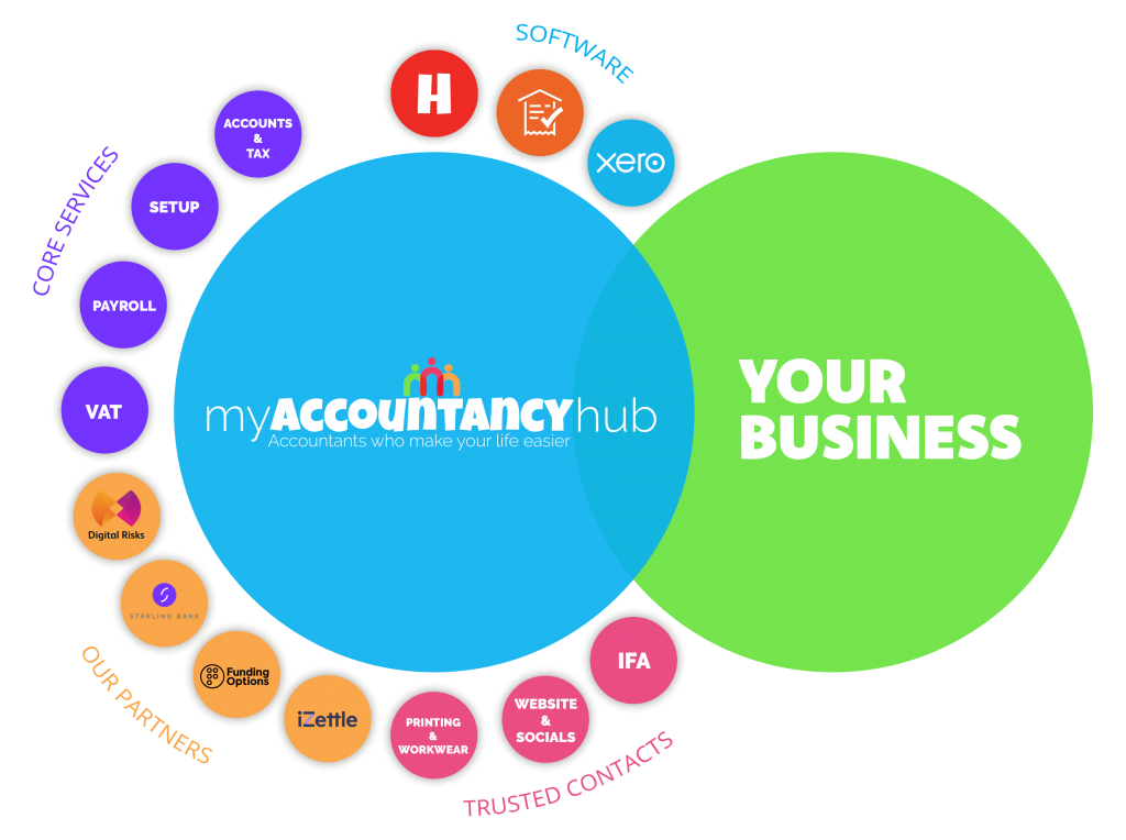 My Accountancy Hub